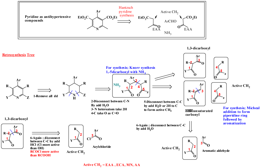 importance of retrosynthesis Retrosynthesis is well suited for discovering different synthetic routes and  one  important purpose of total synthesis is the discovery of new chemical reactions.