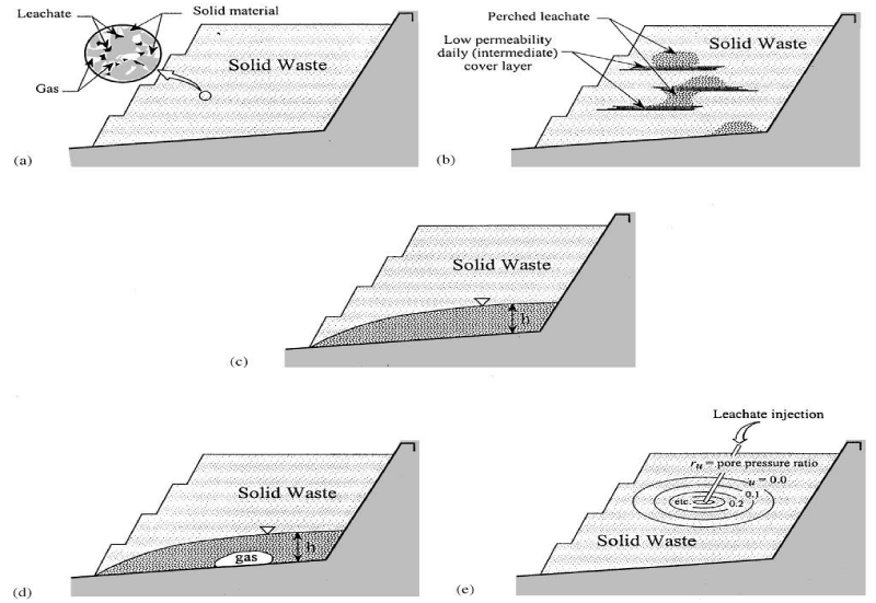 Use Of Geosynthetic Materials In Solid Waste Landfill Design A Review Of Geosynthetic Related Stability Issues