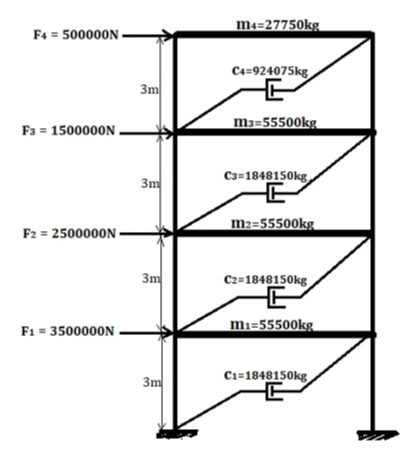 Study the effect of transient vibration on multi-storey