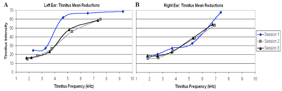 Changes in the frequency and intensity of Tinnitus using the