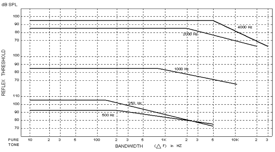 22ccdf3400d Figure 3: The critical points for different frequencies tones [3].